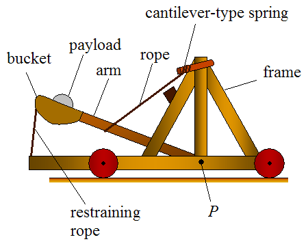 mangonel catapult using tension type energy storage device