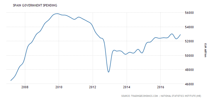 spain-government-spending.png