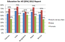 Adult Literacy Rate EFA 2012.png