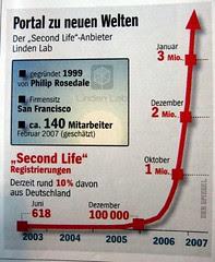 Spiegel Secondlife figures