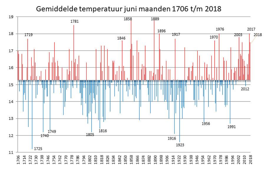 Temperatuur ontwikkeling in de Bilt: maand juni 1706-2018.
