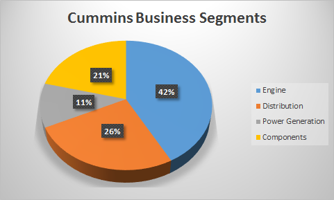 CMI business segments