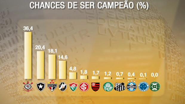 Chances dos times no Brasileirão  (Foto: Reprodução SporTV)