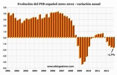 Fracasso neoliberal: Espanha não encontra o caminho e prossegue queda