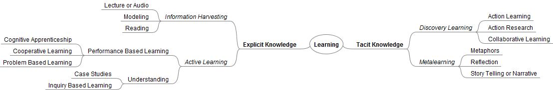Pedagogy Mindmap