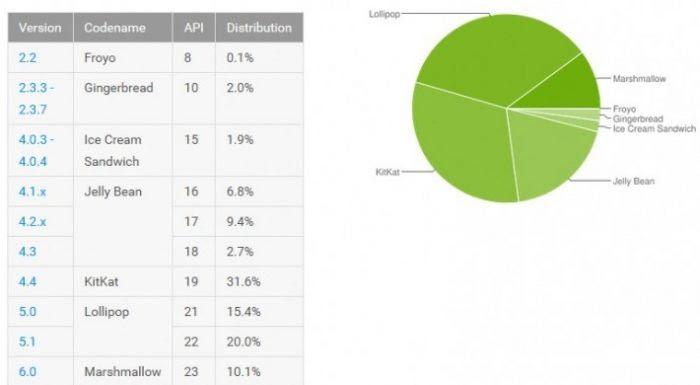 android-stats-may2016