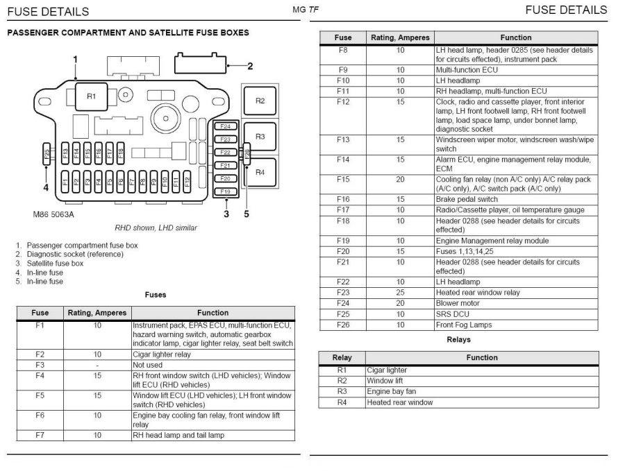 citroen xsara 1.4 fuse box layout image 4