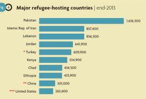 Stati che accolgono più rifugiati nel mondo - dati 2014 (clicca per ingrandire)