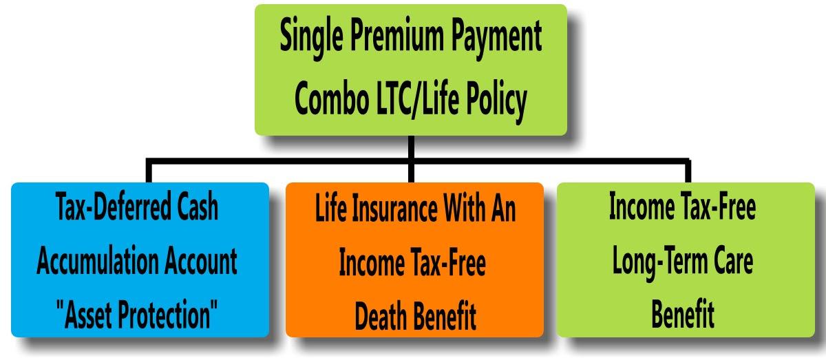 Long-Term Care | Safeguard Assurance