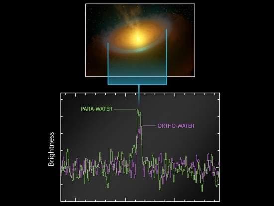 Astrônomos encontram oceanos de água em disco planetário
