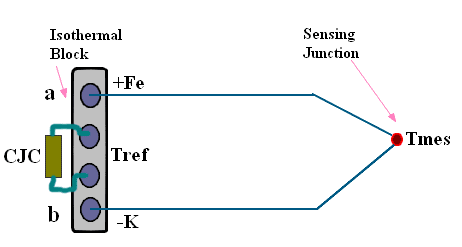 Thermocouple Junction