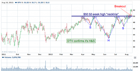 1-year chart of DTV (DIRECTV)