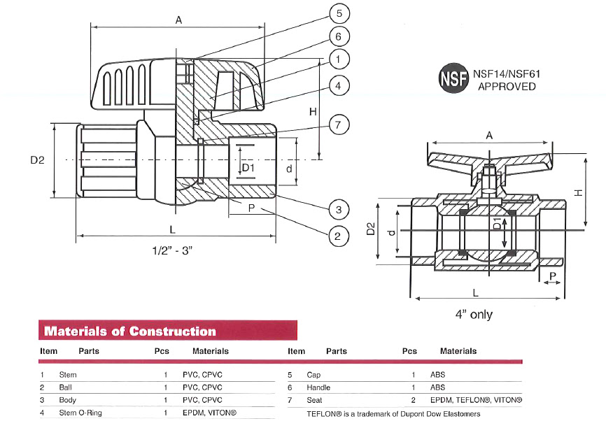 Item Dn 3 4 3 4 Inch In Compact Ball Valve On Tvi