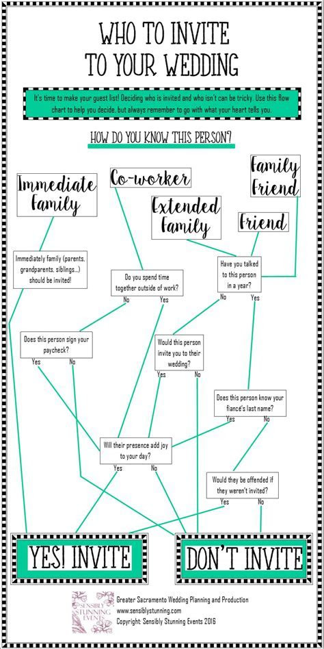 If you need help deciding who to invite to your wedding