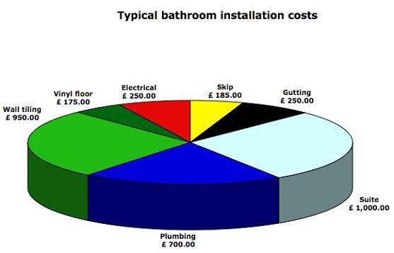 typical bathroom installation costs
