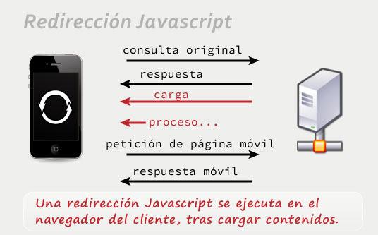 Redirección Javascript