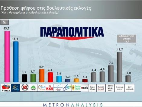 Νέα δημοσκόπηση! Στα `Τάρταρα` τα μικρά κόμματα
