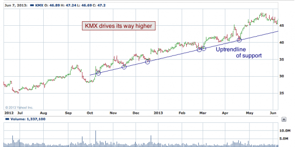 1-year chart of KMX (CarMax, Inc.)