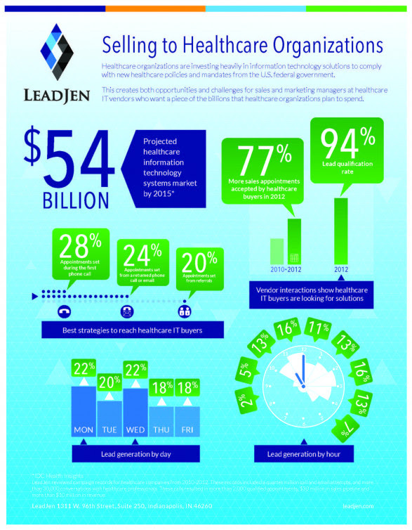 Report on Selling to Healthcare Organizations