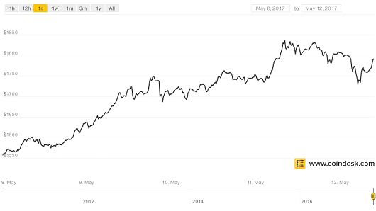 bitcoins price history