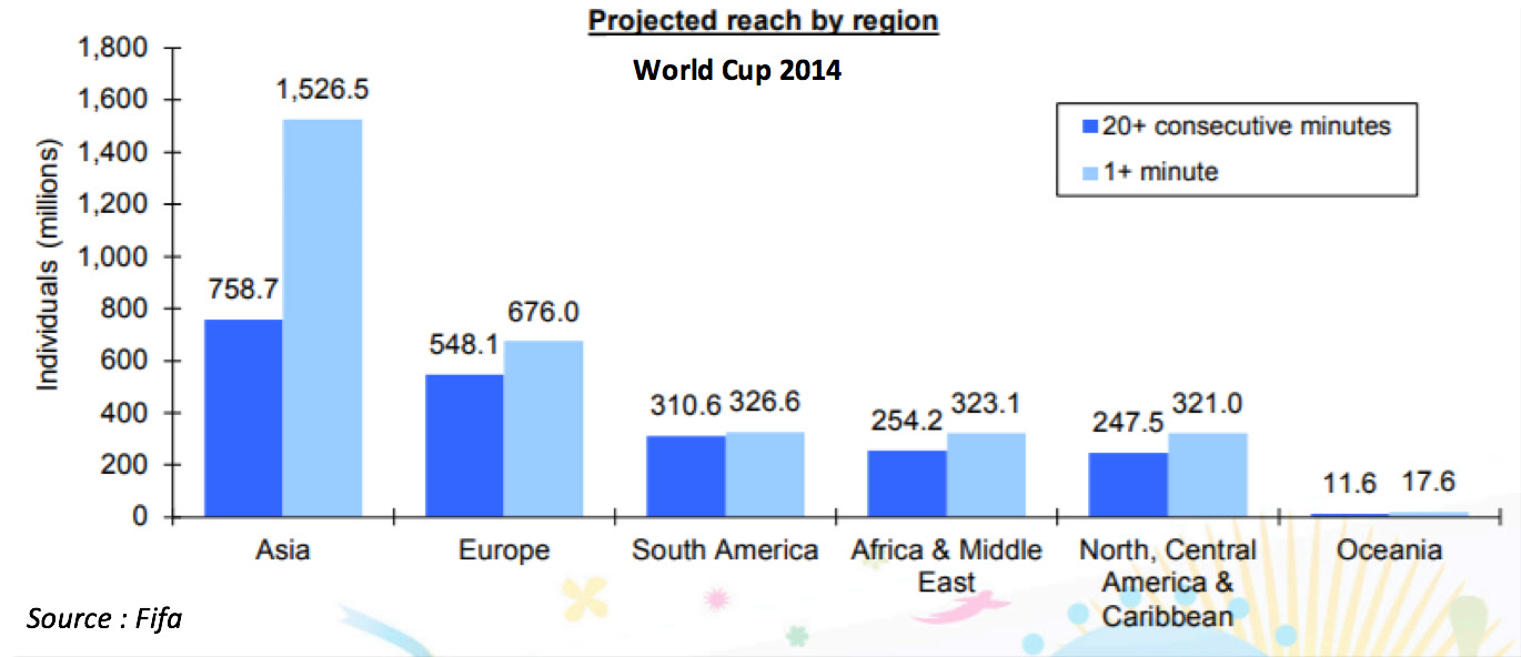 Projected-Reach-by-Region