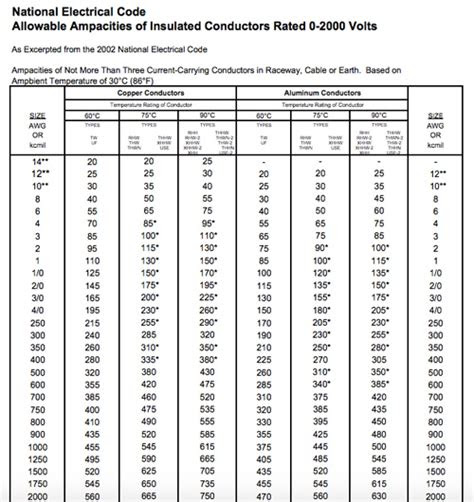 Chart Nec Ampacity Table 2017