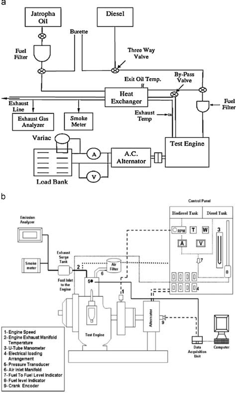 a. Schematic diagram of engine performance [80,185]. The