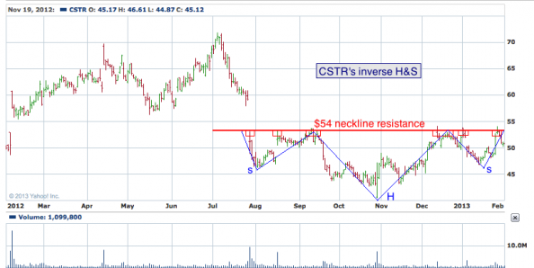 1-year chart of CSTR (Coinstar, Inc.)