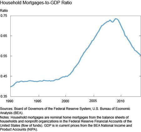 Household Mortgages-to-GDP Ratio