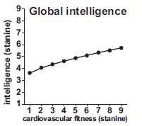 Levels of intelligence scores by cardiovascular fitness