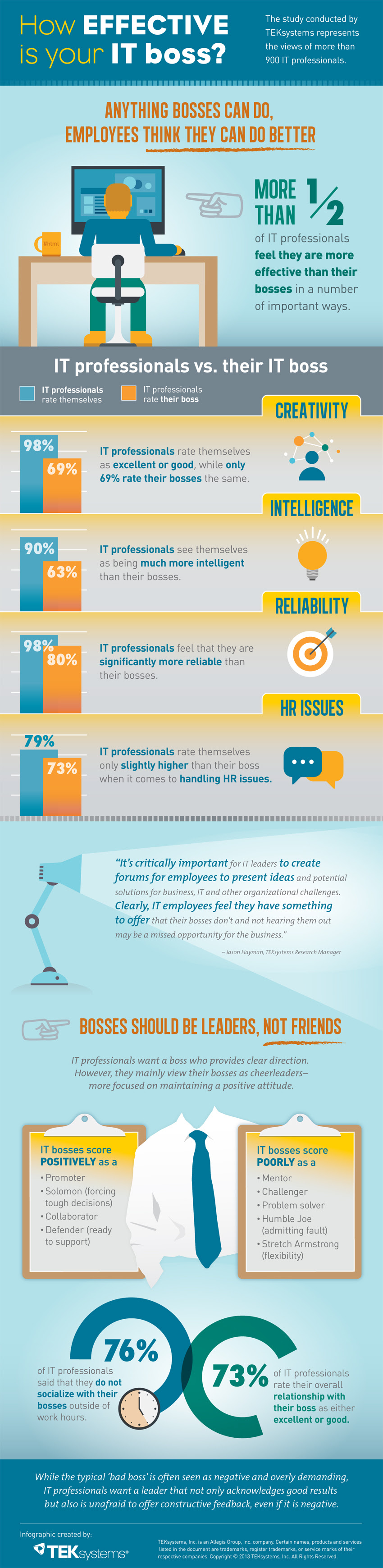 Infographic: How Effective Is Your Boss?