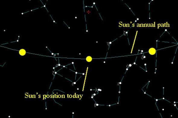 Sun's path