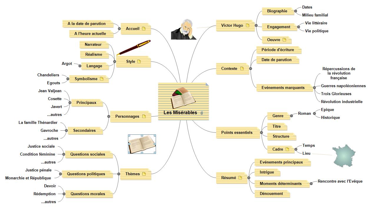 Le Mind Mapping Au Service De Lenseignement