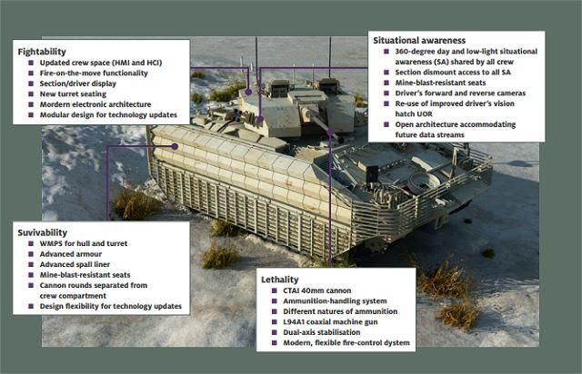Especialista en West software SciSys grupo ha ganado un contrato de 5,78 £ con el gigante de la defensa Lockheed Martin Reino Unido para trabajar en su programa para actualizar y mejorar la flota de vehículos blindados Warrior lucha del ejército británico en el Programa de Sostenimiento Capacidad guerrero del Ministerio de Defensa (WCSP).