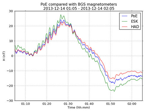 PoE magnetometer compared with BGS magnetometers