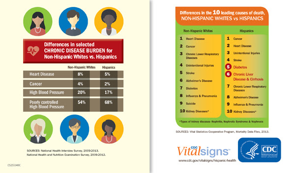 Differences in selected chronic Disease Burder for Non-Hispanics Whites vs. Hispanics - Differences in the 10 leading casues of death, Non-Hispanics Whites vs. Hispanics