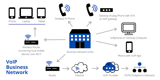 Why VoIP Service Providers Are Beneficial