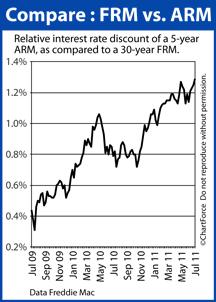 30-year fixed vs 5-year ARM