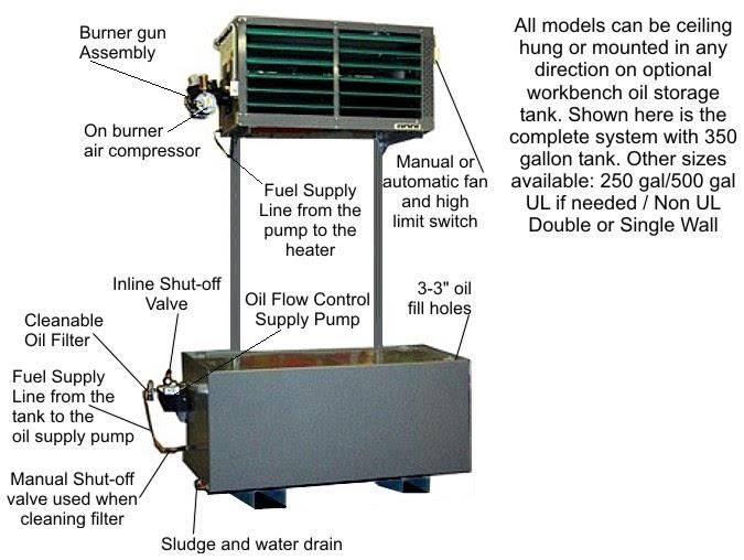 Omni Waste Oil Equipment  About Omni