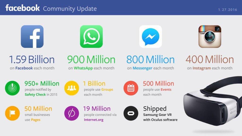 Estadísticas Facebook 2016