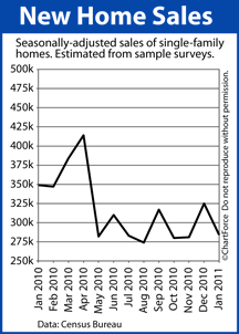 New Home Sales (Jan 2010 - Jan 2011)