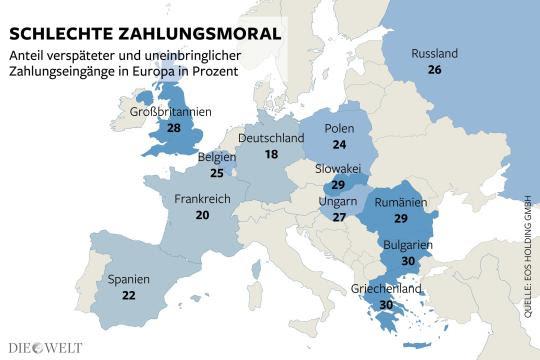 Die höchsten Zahlungsverzögerungen bei Privat- und Geschäftskunden verzeichnen Griechenland, Bulgarien, Rumänien und die Slowakei