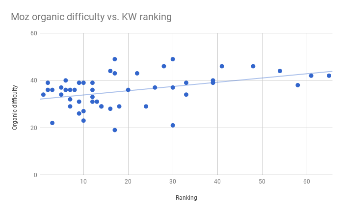 This image shows a scatter plot for Moz's keyword difficulty scores versus our keyword rankings. In general, the data clusters fairly tight around the regression line.