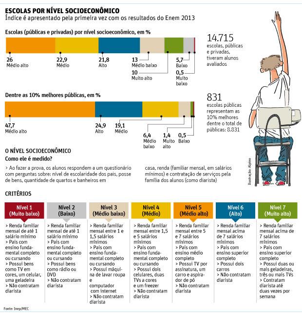 alunos mais ricos no Enem 2013