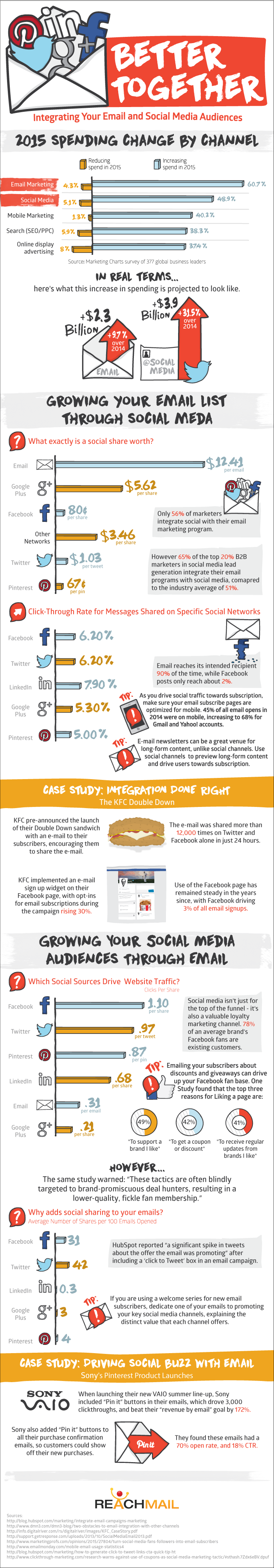 Better Together: Integrating Your Email and Social Media Audiences - infographic