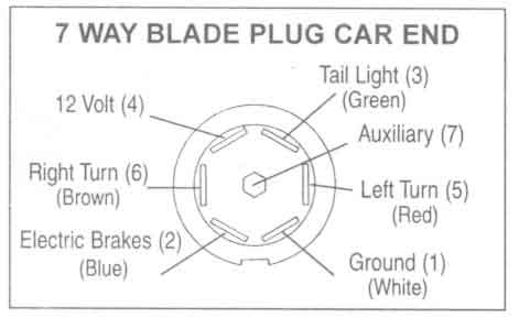 8 Wires For A 7 Wire Trailer Plug Chevy And Gmc Duramax Diesel Forum