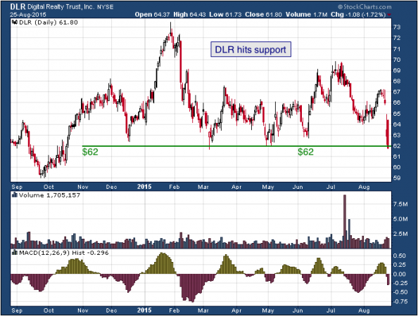 1-year chart of Digital (NYSE: DLR)
