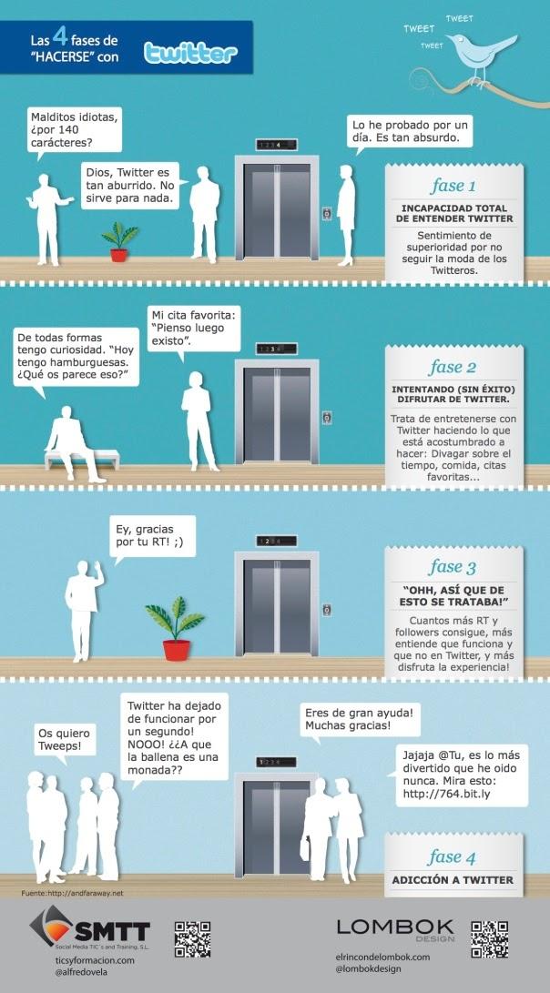 Las 4 etapas del contacto con Twitter - Infografía