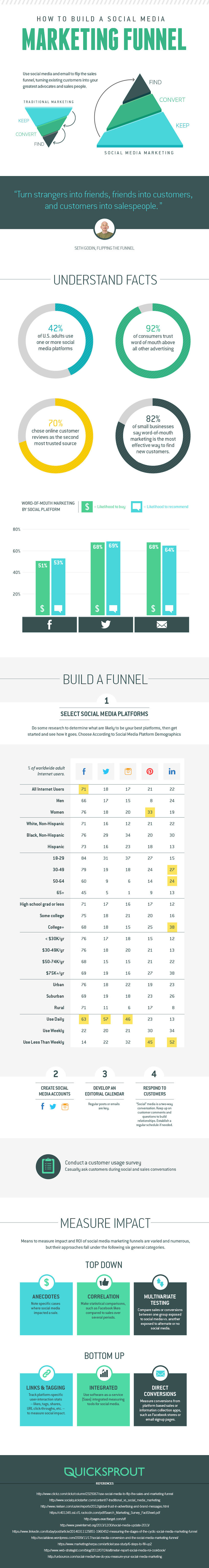 How to Build a #SocialMedia #Marketing Funnel and Turn Visitors Into Leads - #infographic