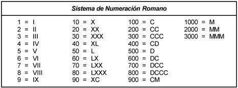 Historia De Los Números Naturales Enteros Racionales Romanos Y Más